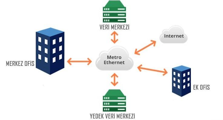 Metro Ethernet Nedir - Metro Ethernet Ne Amaçla Kullanılır